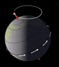 Earth precession