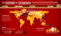Where Chinese students go abroad to study.