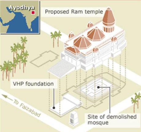 Proposed Ram Temple for Ayodhya