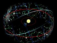 The Earth in its orbit around the Sun causes the Sun to appear on the celestial sphere moving over the ecliptic (red), which is tilted on the Equator (white). CLICK IMAGE TO ENLARGE