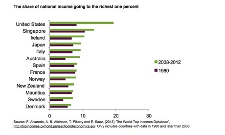 The share of national income going to the world's 1%