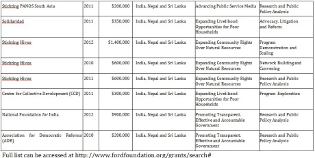 The funding of the Dutch entities as mentioned by the Ford Foundation is evidenced by this document.
