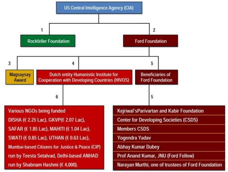 Flowchart shows the link of foreign funding and subversion of Kejriwal and associates.