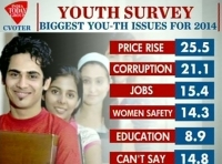 Indian Youth Survey
