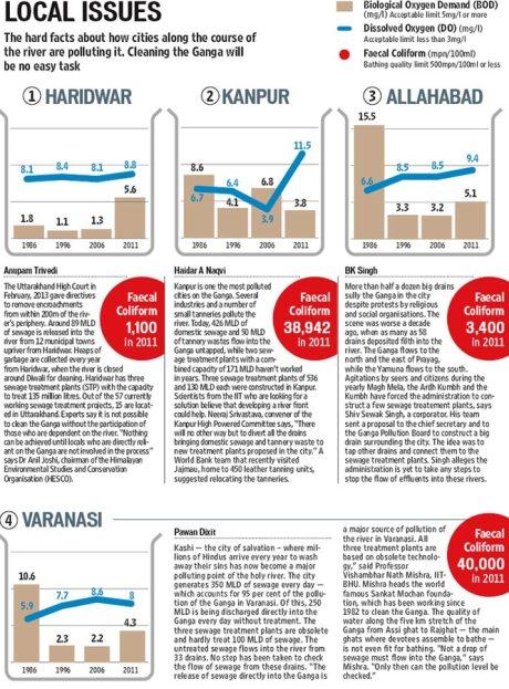 Ganga Facts