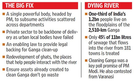 Modi's promise to clean the Ganga