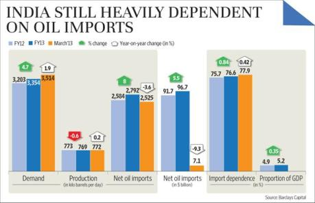 India Oil Imports