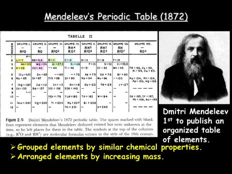 Periodic Table of Dmitri Mendeleev