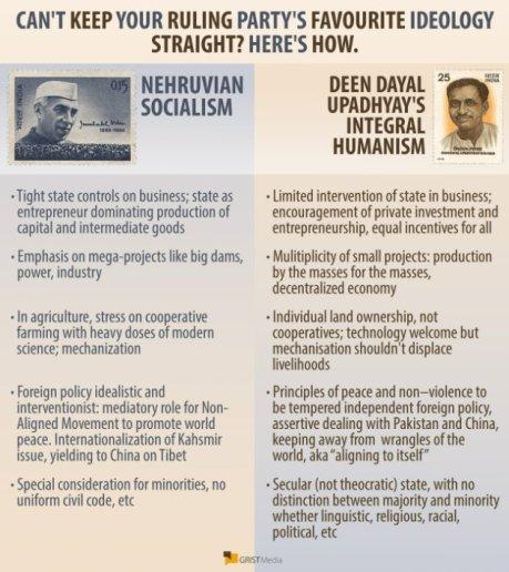 INC-BJP Ideology