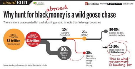 Black money inside India