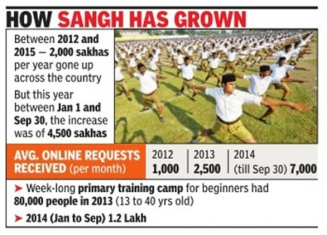 RSS Training Camps