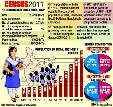census of india The data of indian census 2011 covers all the major aspects of society like population, sex ratio and literacy percentage as well here is a list on census 2011 data of india there are presently 28 states in india.