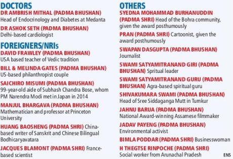 Padma Bhushan Awardees 2015