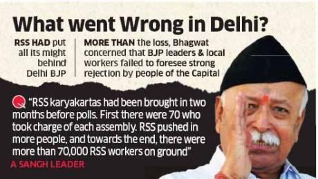 BJP loses in Delhi