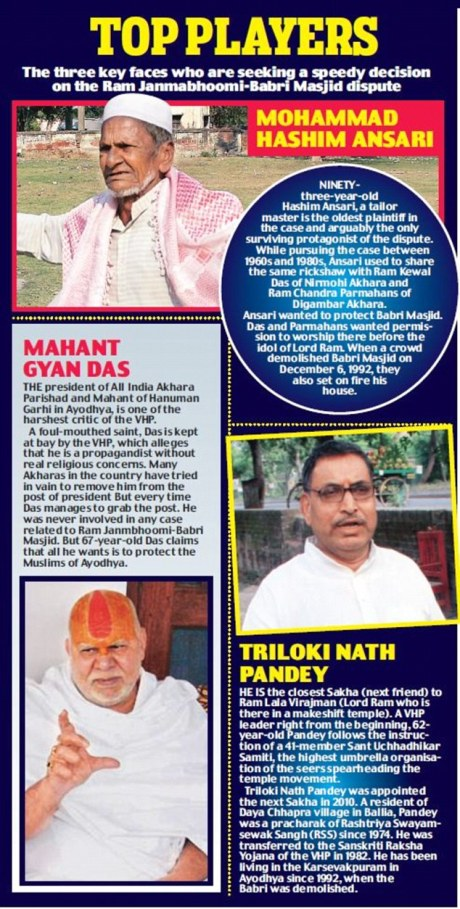 Ayodhya Dispute Players