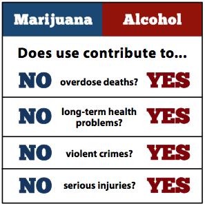 Ganja Facts Chart