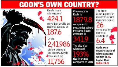 Kerala Crime Rate