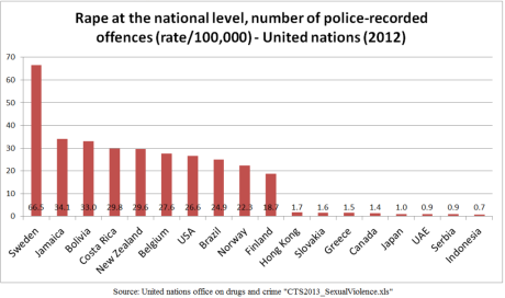 Country comparison of rape rate per 100,000 of population.