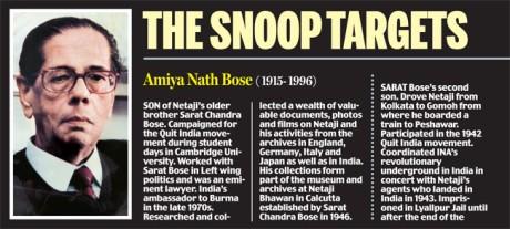 Amiya Nath Bose