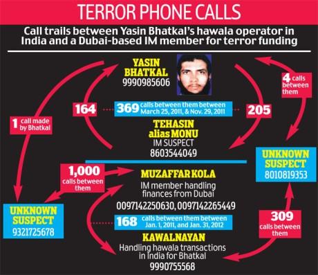 Terror Phone Calls