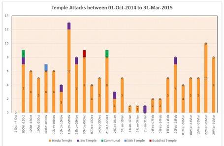 Figure 2: Weekly attacks on temples.