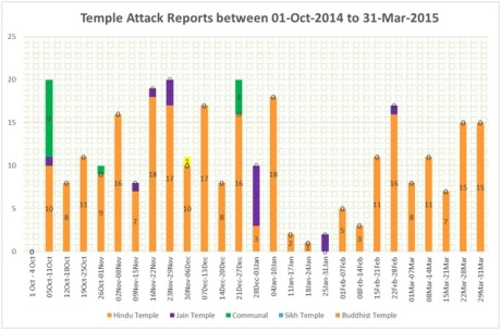 Figure 3: News reports covering temple attacks.