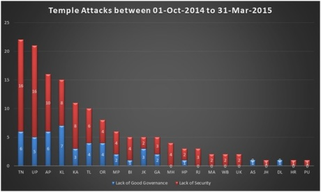 Figure 4: State-wise temple attacks.