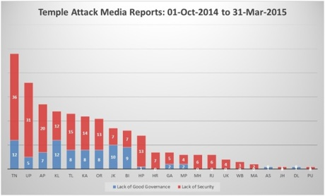 Figure 5: Media reports on state-wise attacks on temples.