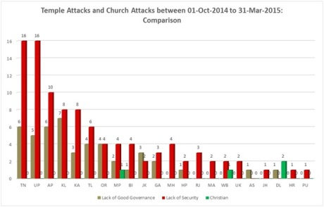Figure 6: Comparison between temple attacks and church attacks.