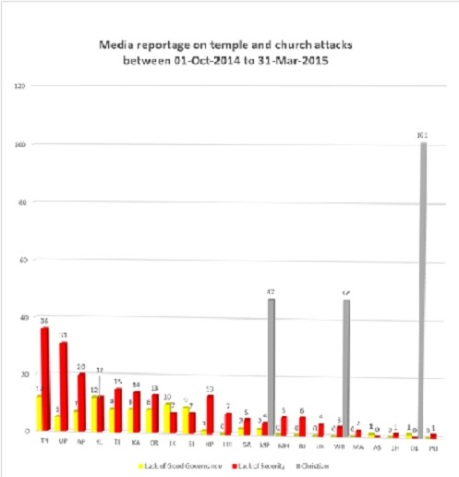 Figure 8: Media reportage on temple and church attacks.