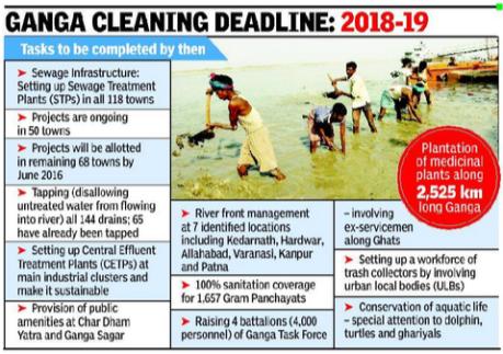 Ganga Cleaning Deadline 2018-19