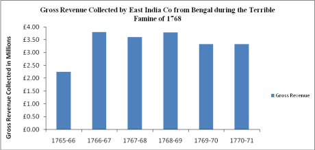 Gross Revenue of the Bengal Famine of 1768