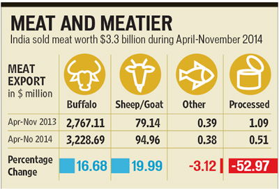 Meat Export Graphic