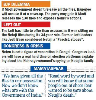 Netaji Files Graphic