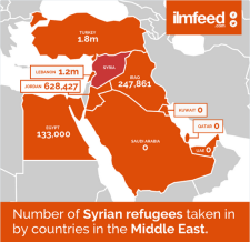 West Asia Refugee Map