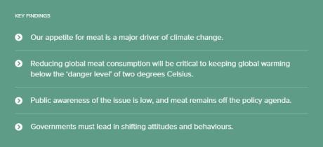 Meat Consumption & Climate Change