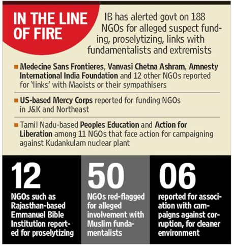 Modi Sarkar cracks down on NGOs