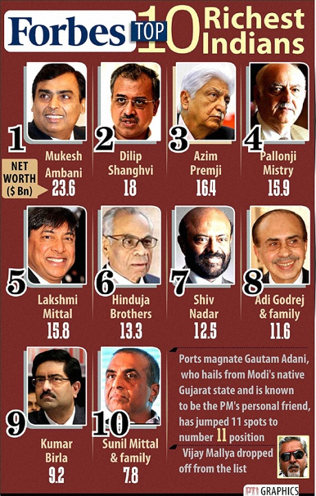 Ten Richest Indians