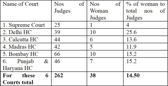 Image result for women judges in india
