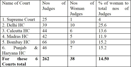 Women judges in Indian courts