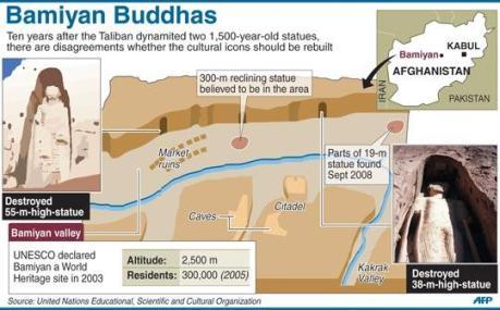Bamiyan Buddha Graphic