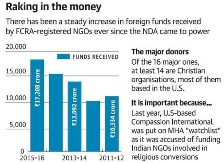 NGO Funds