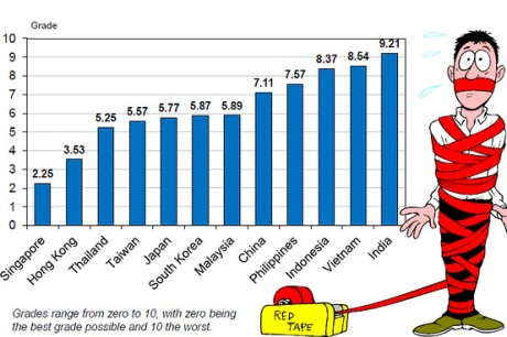 A graph rating bureaucracies in Asia.