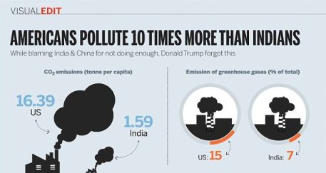 US-India Emissions