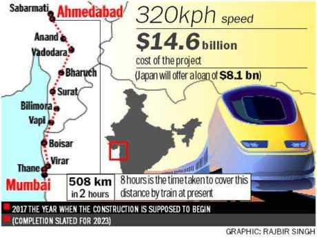 Bullet Train Route
