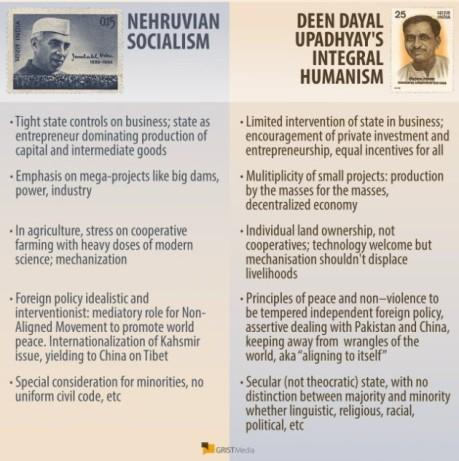 Integral humanism (India)