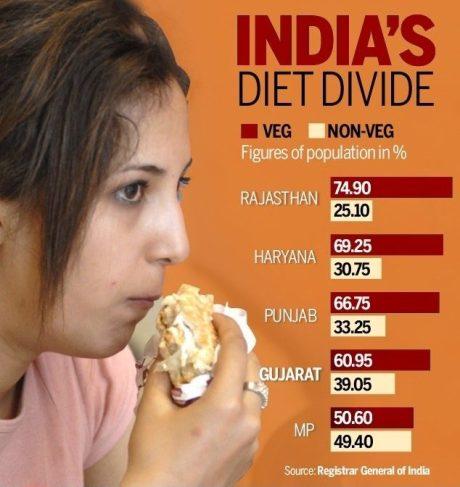 India's Diet Divide