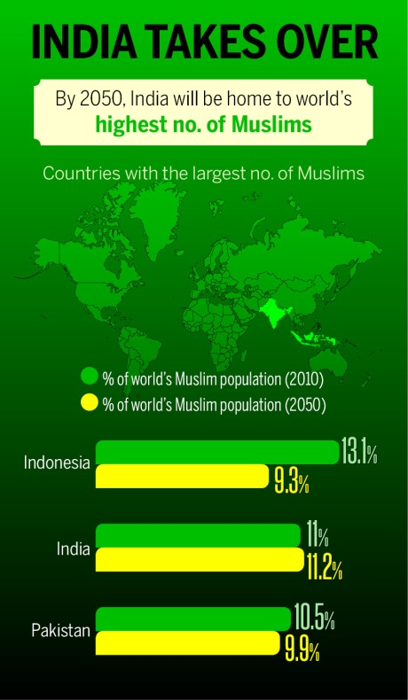 World Muslim Population