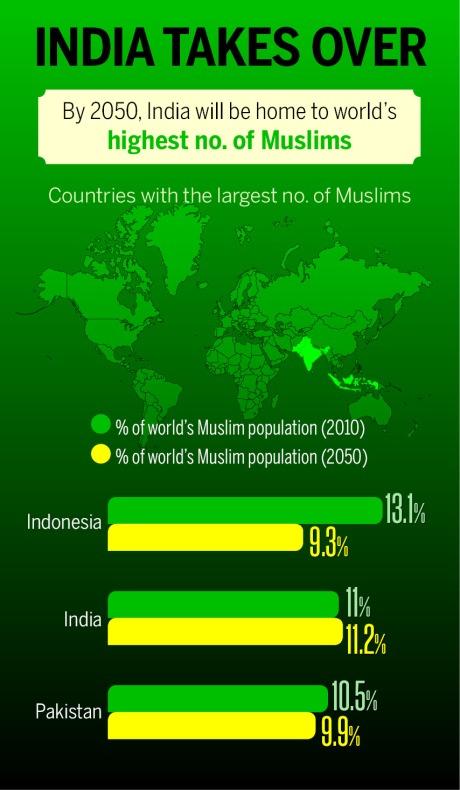 World Muslim Population