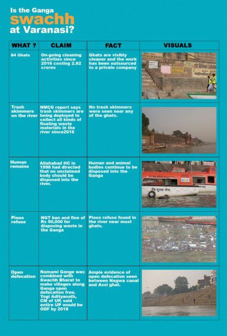 Ganga at Varanasi Facts